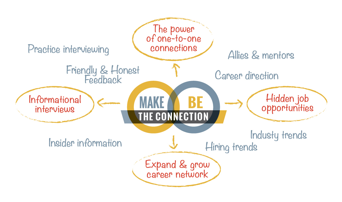Make the Connection / Be the Connection